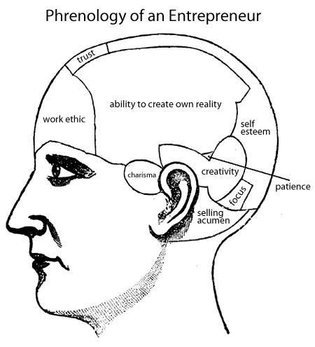 Anatomy Of An Entrepreneur Genetic Vs Learned