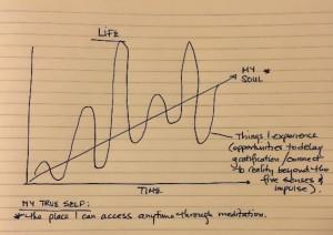 life-chart-connection-self-discipline-success-third-eye-6-25-2015